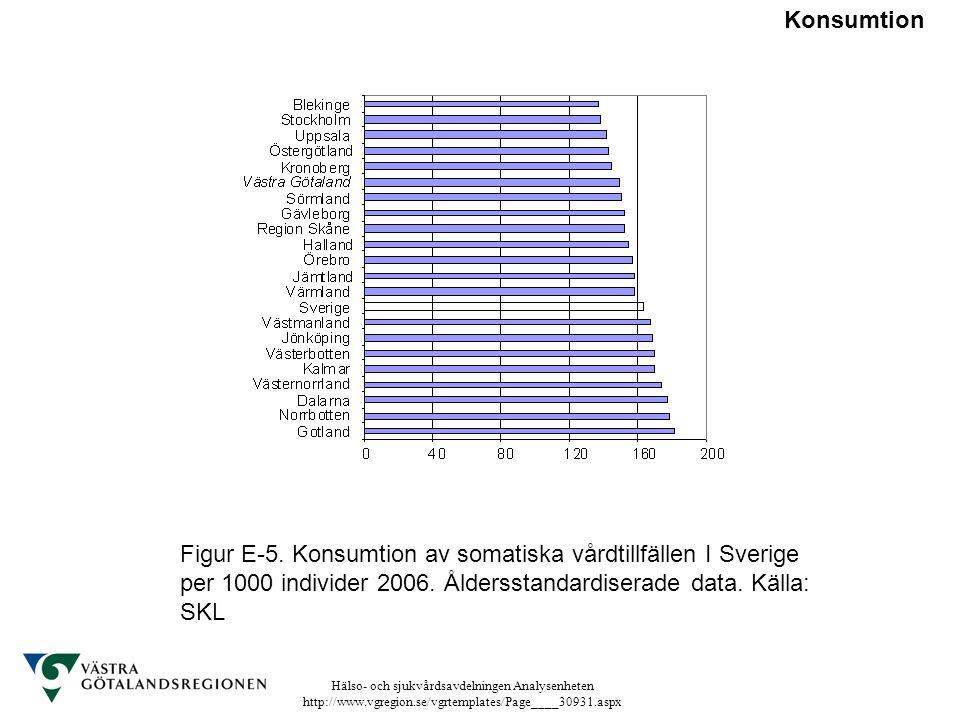Konsumtion Figur E-5. Konsumtion av somatiska vårdtillfällen I Sverige per 1000 individer 2006.
