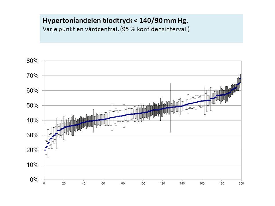 Hypertoniandelen blodtryck < 140/90 mm Hg.
