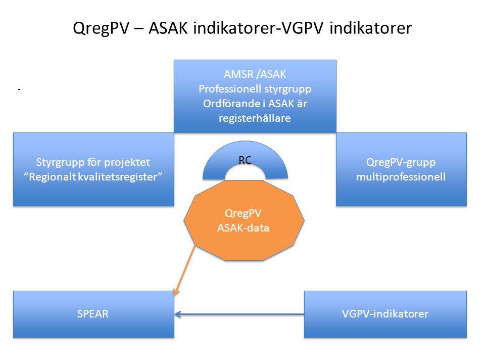 QregPV – ASAK indikatorer-VGPV indikatorer