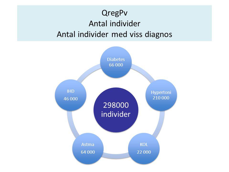 QregPv Antal individer Antal individer med viss diagnos
