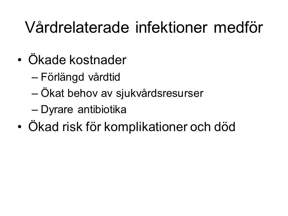 Vårdrelaterade infektioner medför
