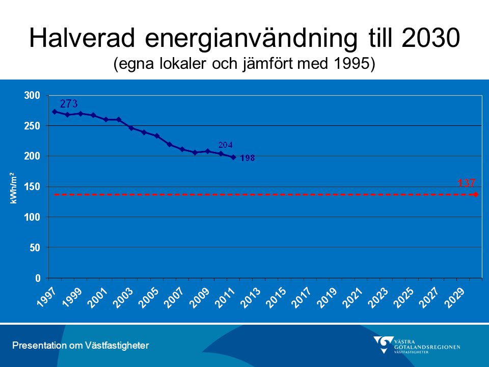 Halverad energianvändning till 2030