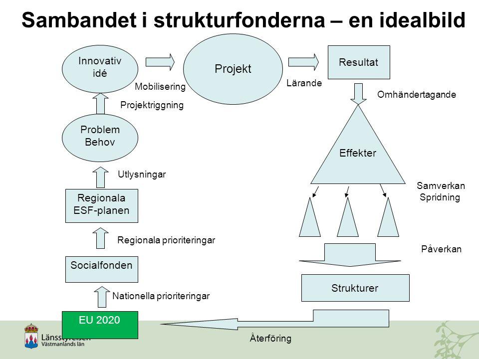Sambandet i strukturfonderna – en idealbild