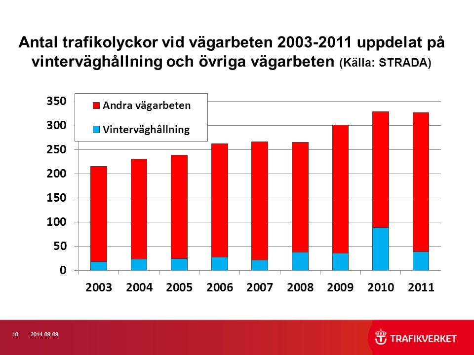 Antal trafikolyckor vid vägarbeten 2003-2011 uppdelat på vinterväghållning och övriga vägarbeten (Källa: STRADA)