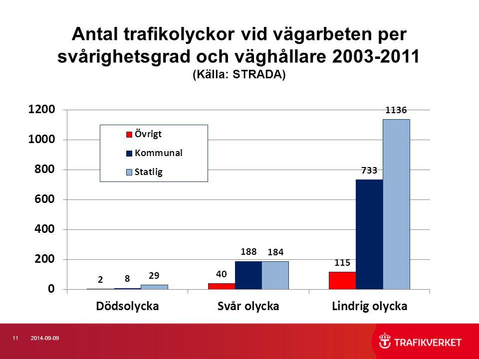 Antal trafikolyckor vid vägarbeten per svårighetsgrad och väghållare 2003-2011 (Källa: STRADA)