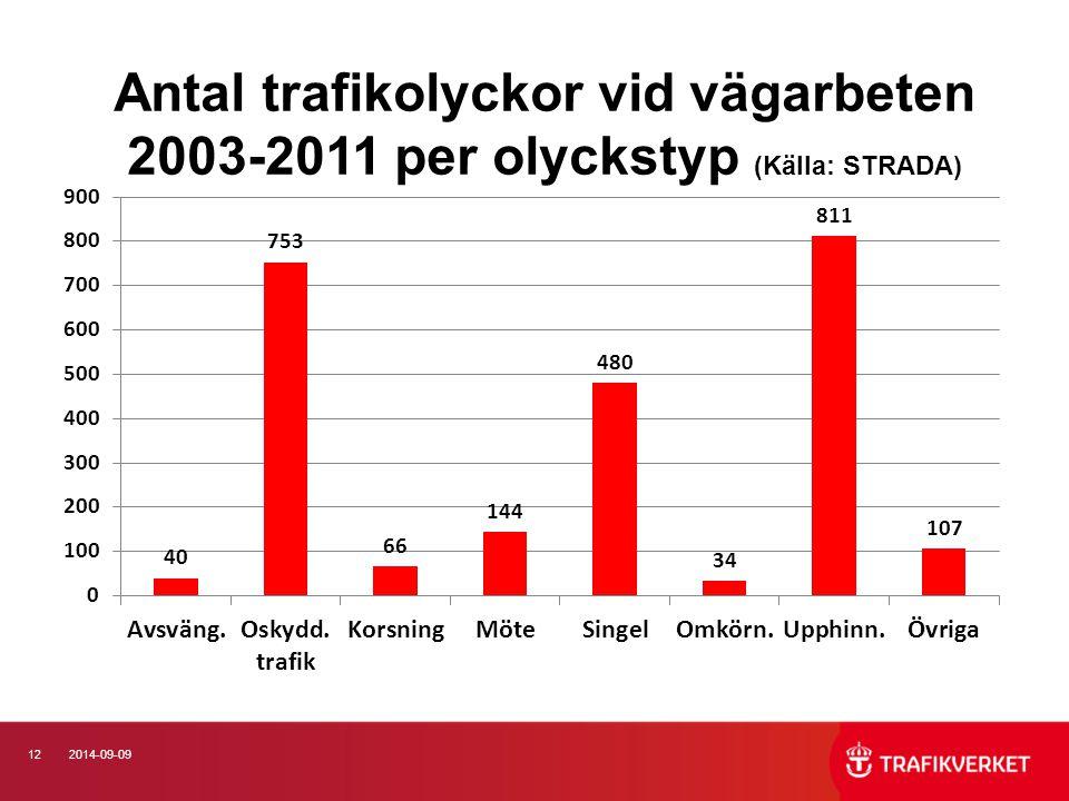 Antal trafikolyckor vid vägarbeten 2003-2011 per olyckstyp (Källa: STRADA)