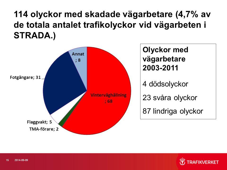 114 olyckor med skadade vägarbetare (4,7% av de totala antalet trafikolyckor vid vägarbeten i STRADA.)
