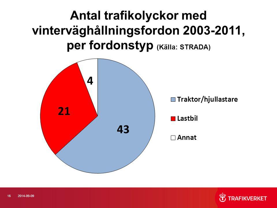 Antal trafikolyckor med vinterväghållningsfordon 2003-2011, per fordonstyp (Källa: STRADA)