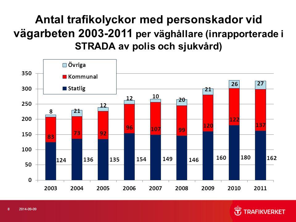 Antal trafikolyckor med personskador vid vägarbeten 2003-2011 per väghållare (inrapporterade i STRADA av polis och sjukvård)