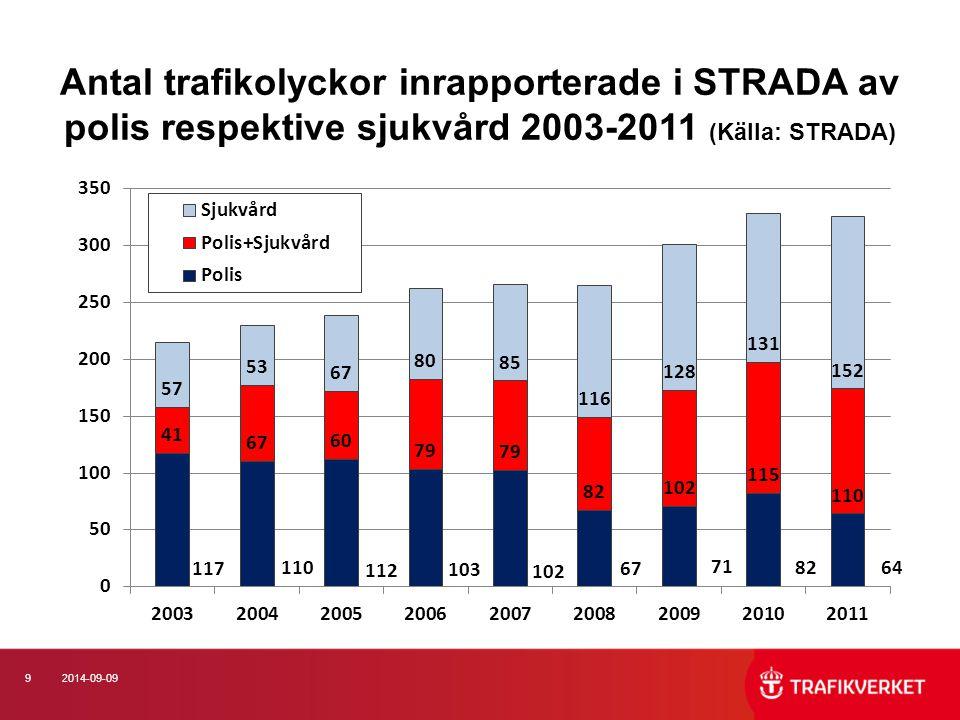 Antal trafikolyckor inrapporterade i STRADA av polis respektive sjukvård 2003-2011 (Källa: STRADA)