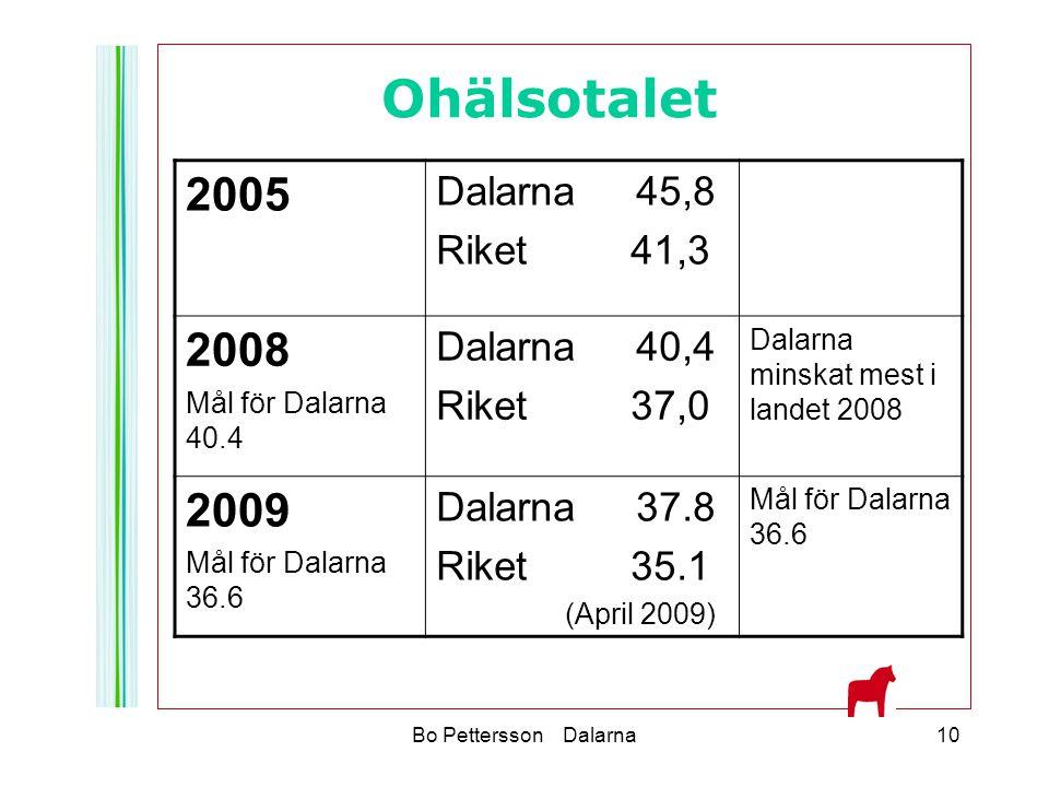 Ohälsotalet 2005 2008 2009 Dalarna 45,8 Riket 41,3 Dalarna 40,4