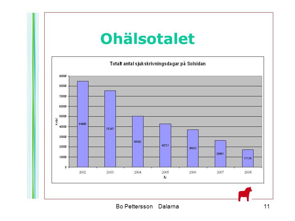 Ohälsotalet Bo Pettersson Dalarna