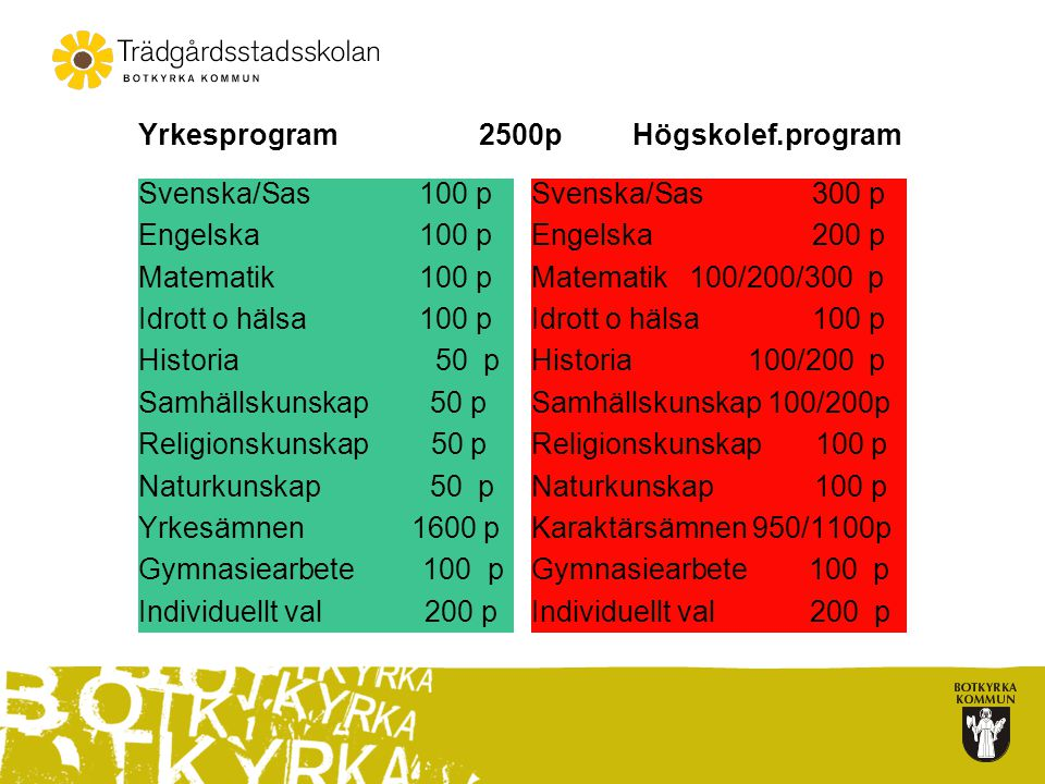 Yrkesprogram 2500p Högskolef.program