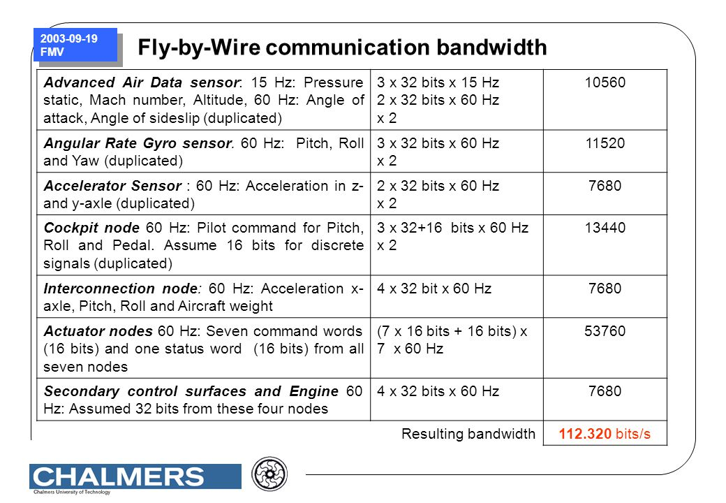Fly-by-Wire communication bandwidth