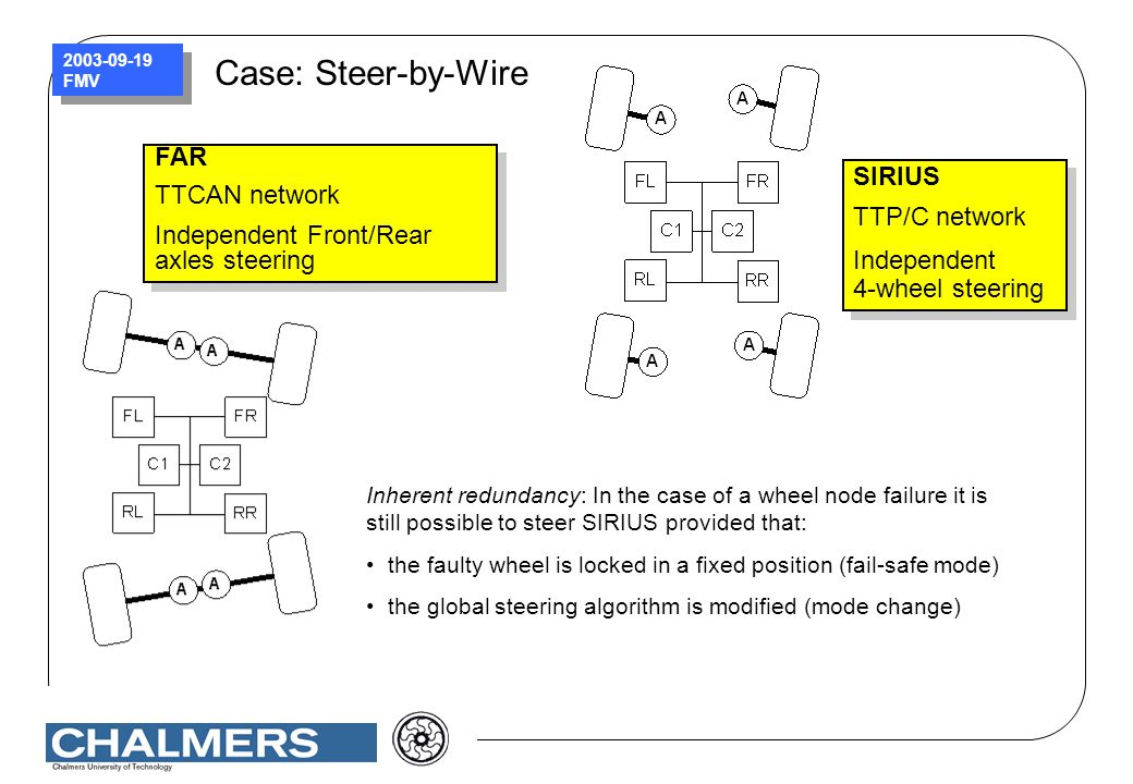 Case: Steer-by-Wire FAR TTCAN network SIRIUS
