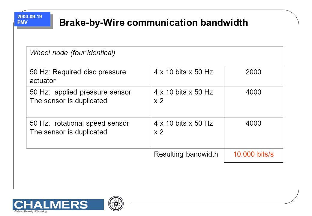 Brake-by-Wire communication bandwidth