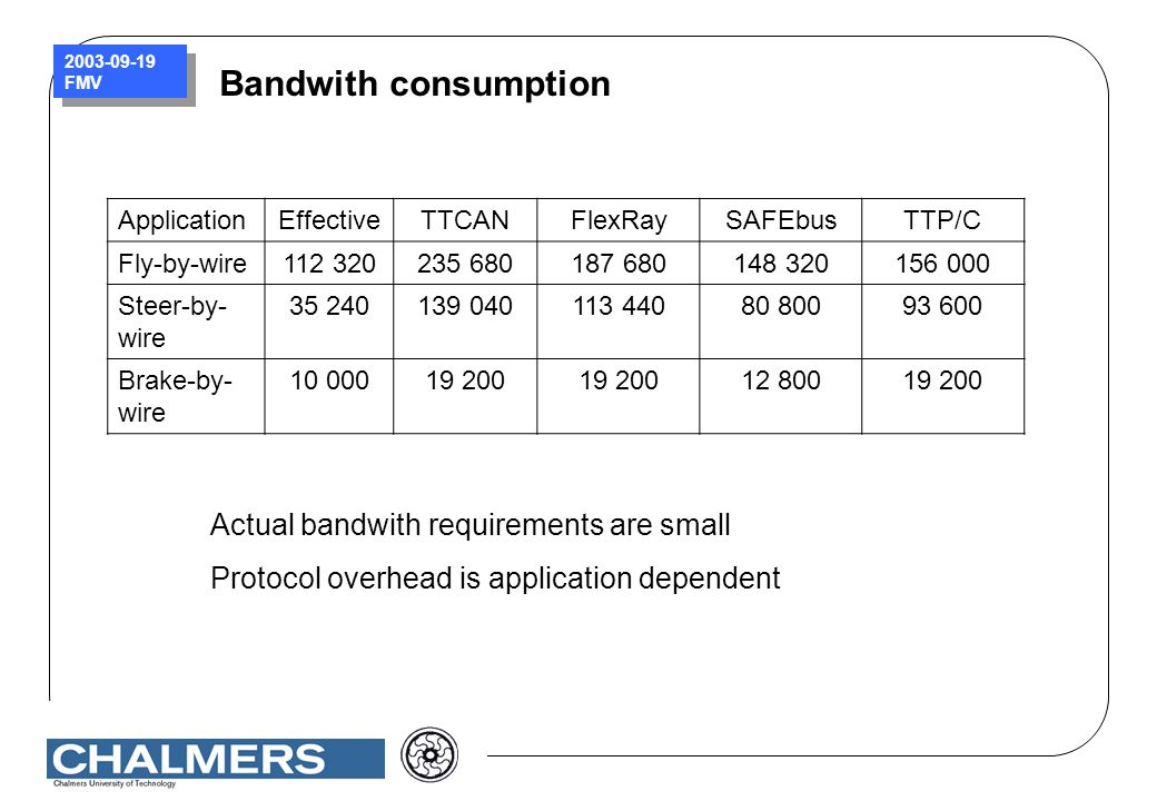 Bandwith consumption Actual bandwith requirements are small