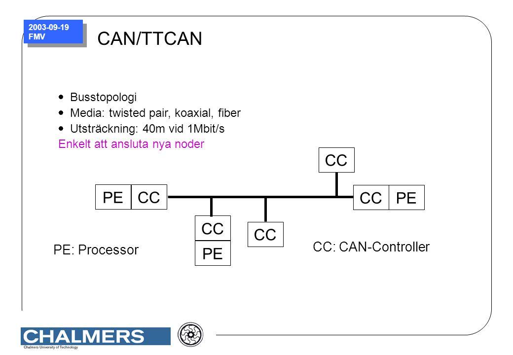 CAN/TTCAN CC PE CC: CAN-Controller PE: Processor Busstopologi