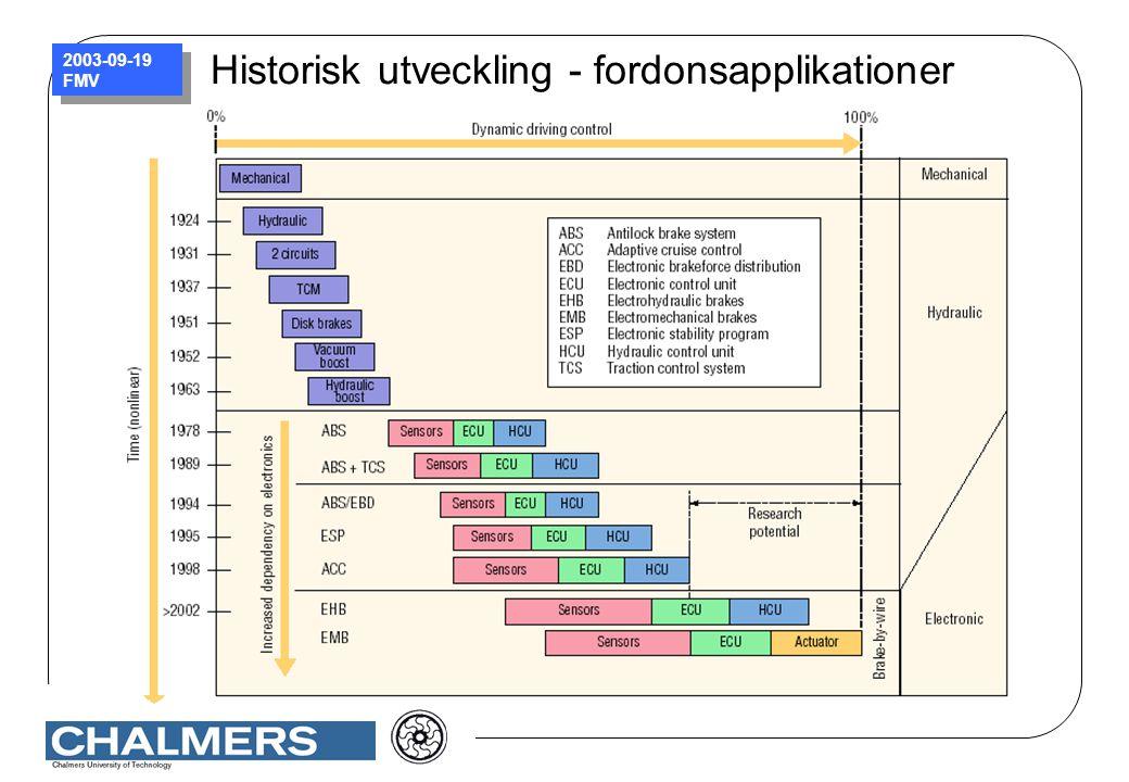 Historisk utveckling - fordonsapplikationer