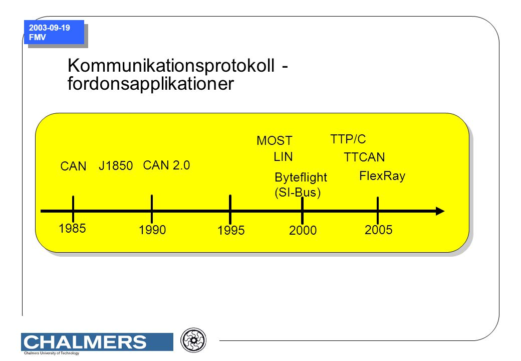 Kommunikationsprotokoll - fordonsapplikationer