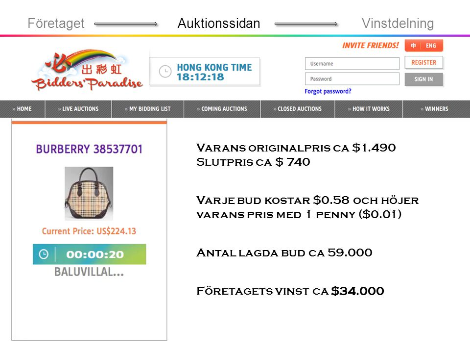 Företaget Auktionssidan Vinstdelning Varans originalpris ca $1.490