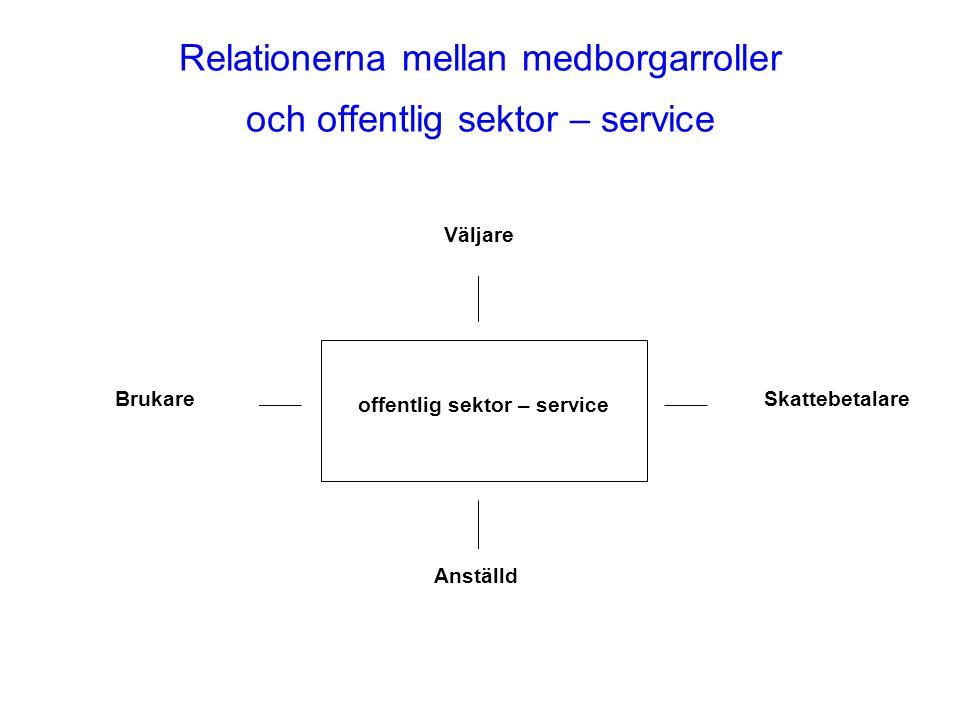 Relationerna mellan medborgarroller och offentlig sektor – service