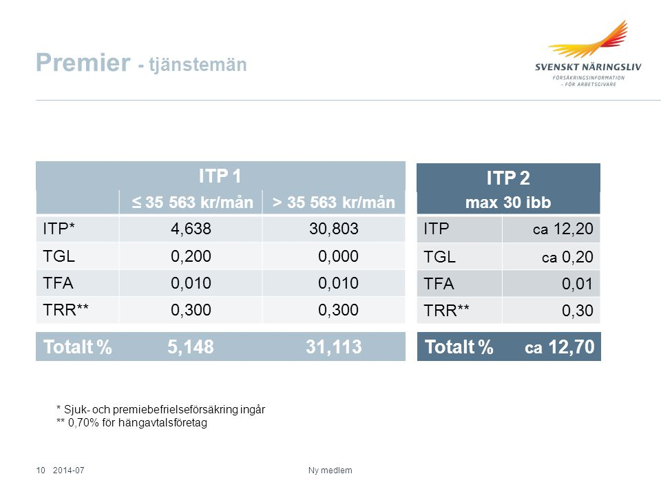 Premier - tjänstemän ITP 1 ITP 2 Totalt % 5,148 31,113 Totalt %