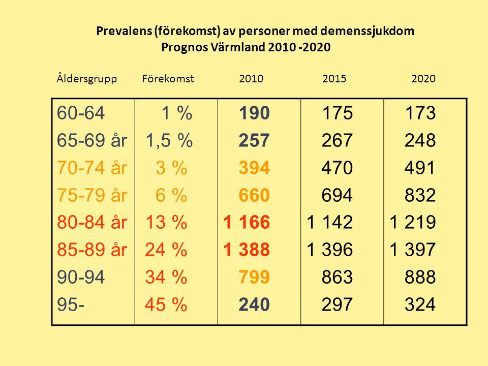 60-64 65-69 år 70-74 år 75-79 år 80-84 år 85-89 år 90-94 95- 1 % 1,5 %