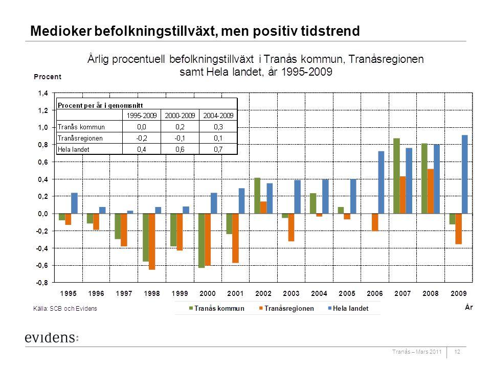 Medioker befolkningstillväxt, men positiv tidstrend