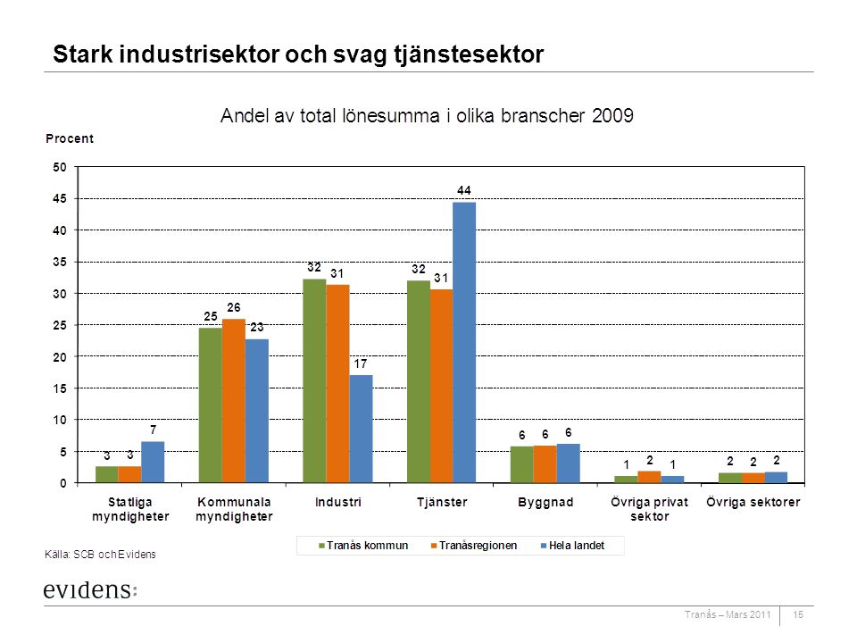 Stark industrisektor och svag tjänstesektor