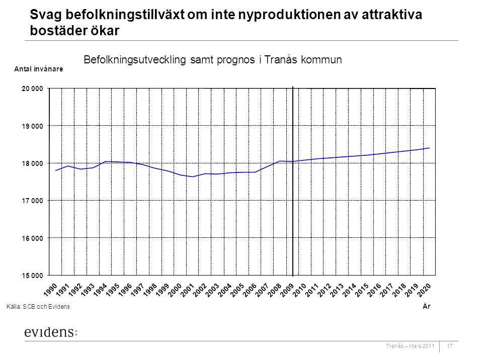 Svag befolkningstillväxt om inte nyproduktionen av attraktiva bostäder ökar