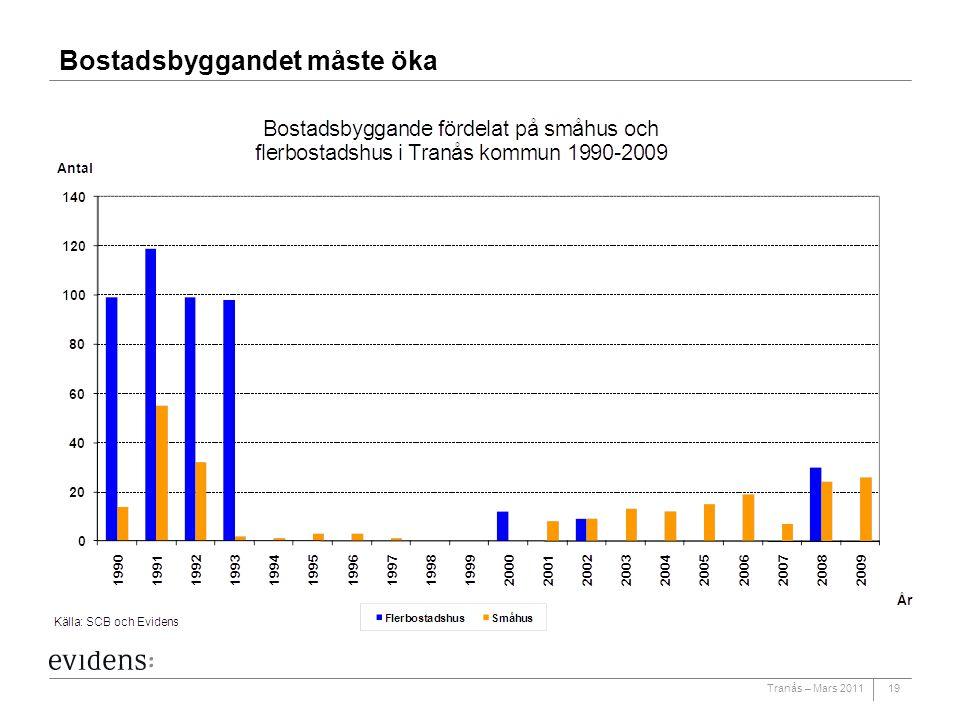 Bostadsbyggandet måste öka