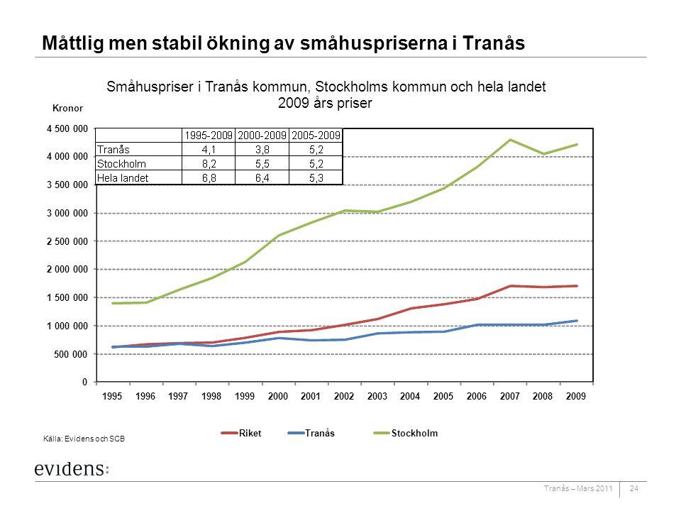 Måttlig men stabil ökning av småhuspriserna i Tranås