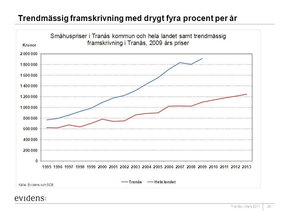Trendmässig framskrivning med drygt fyra procent per år
