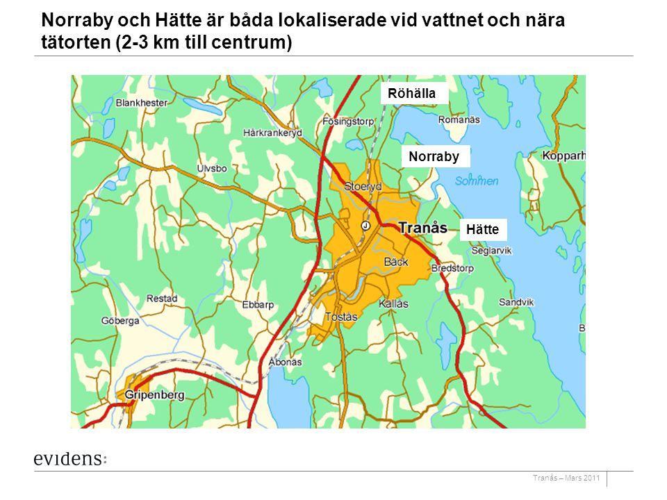 Norraby och Hätte är båda lokaliserade vid vattnet och nära tätorten (2-3 km till centrum)