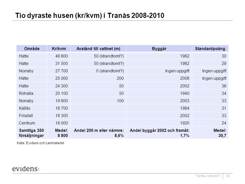 Tio dyraste husen (kr/kvm) i Tranås 2008-2010