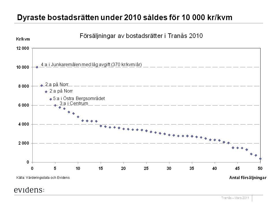 Dyraste bostadsrätten under 2010 såldes för 10 000 kr/kvm