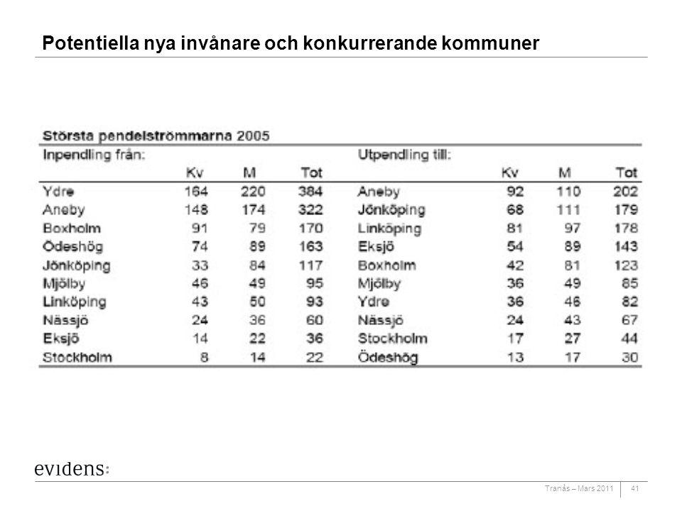Potentiella nya invånare och konkurrerande kommuner