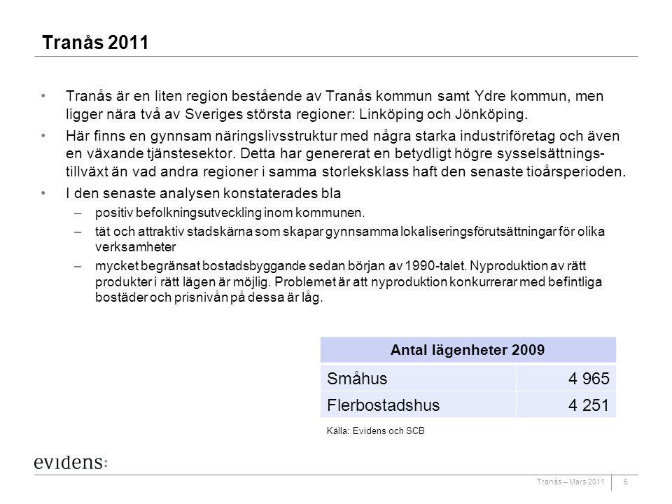 Tranås 2011 Småhus 4 965 Flerbostadshus 4 251
