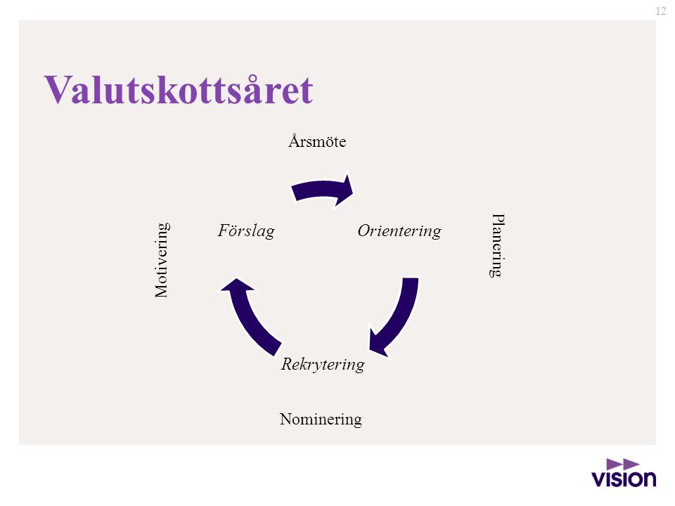 Valutskottsåret Årsmöte Motivering Planering Nominering Orientering