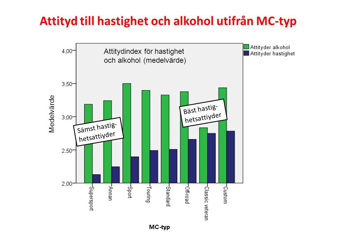 Attityd till hastighet och alkohol utifrån MC-typ