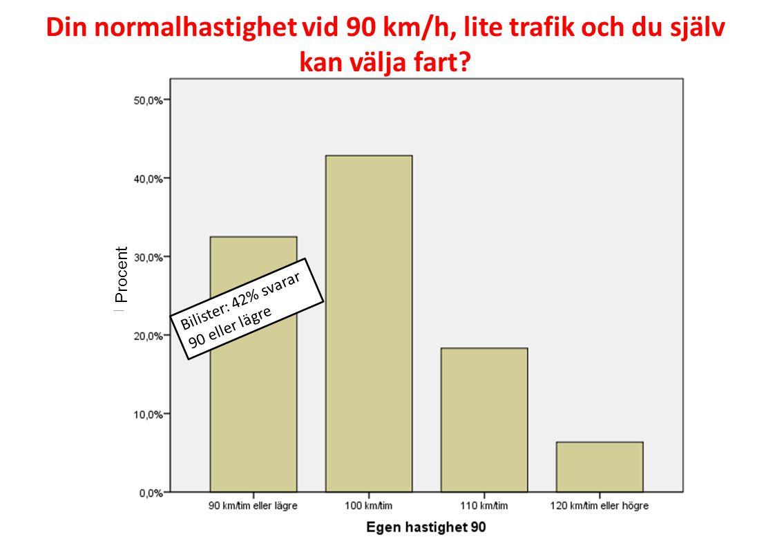 Din normalhastighet vid 90 km/h, lite trafik och du själv kan välja fart