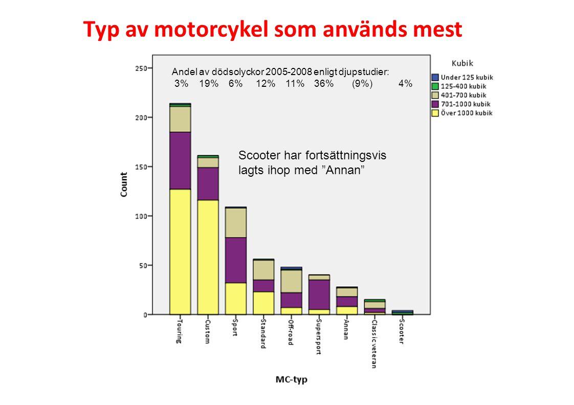 Typ av motorcykel som används mest