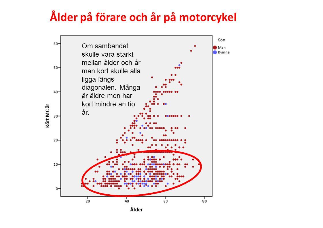 Ålder på förare och år på motorcykel