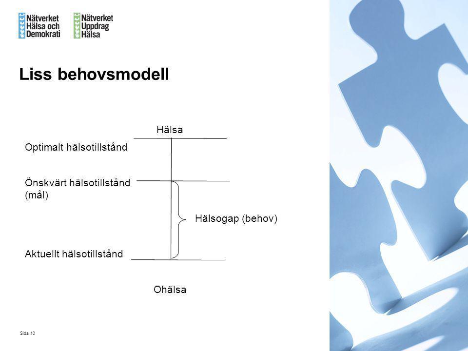 Liss behovsmodell Hälsa Optimalt hälsotillstånd