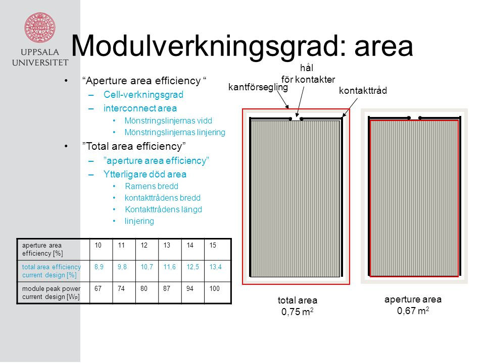 Modulverkningsgrad: area
