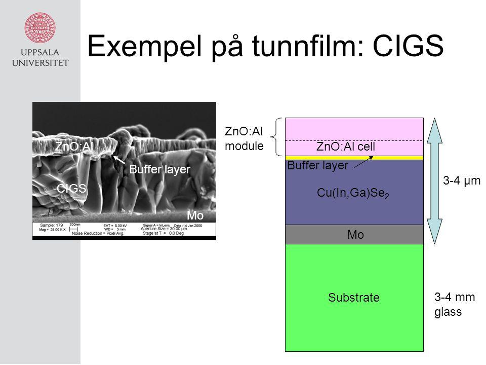 Exempel på tunnfilm: CIGS