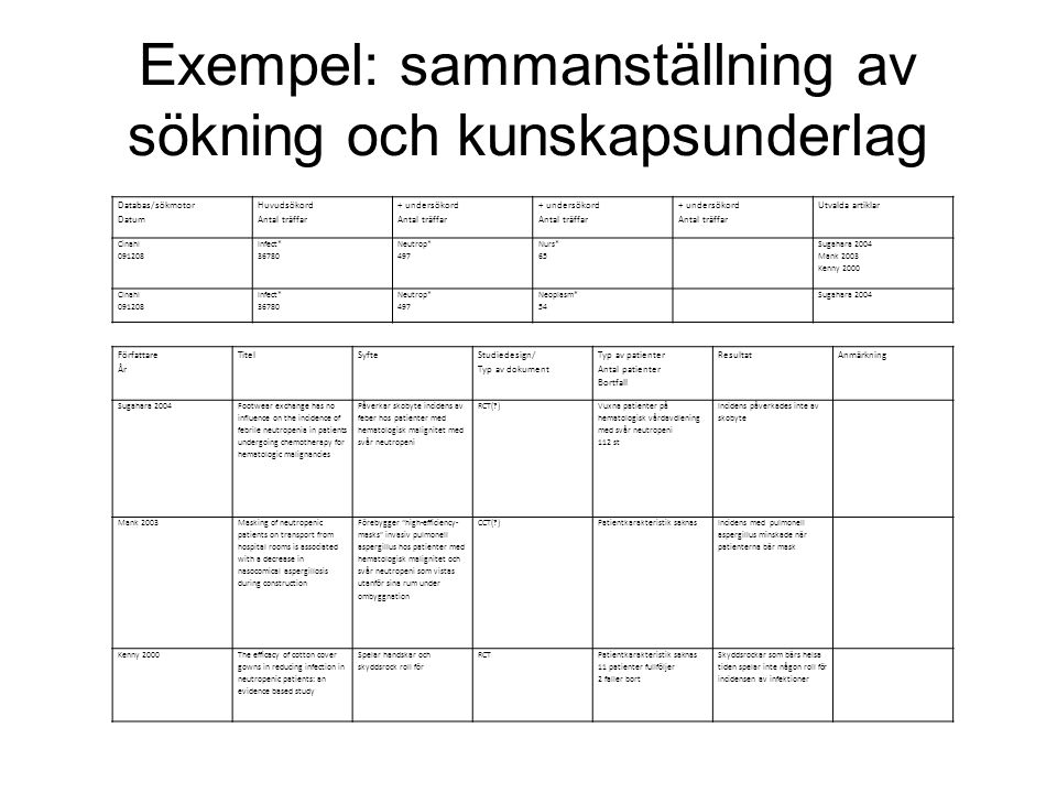 Exempel: sammanställning av sökning och kunskapsunderlag