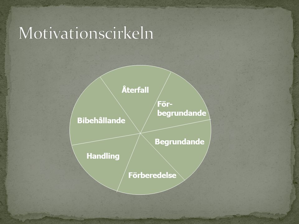 Motivationscirkeln Återfall För- begrundande Bibehållande Begrundande