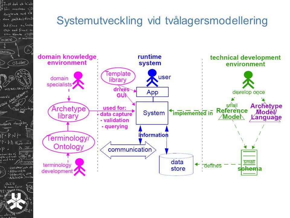 Systemutveckling vid tvålagersmodellering
